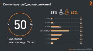 Продвижение в Одноклассниках в Краснодаре